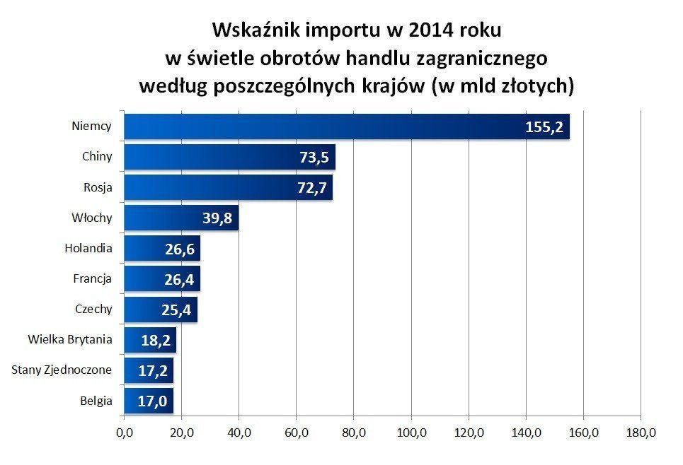 Wskaźnik importu w 2014 roku w świetle obrotów handlu zagranicznego według poszczególnych krajów