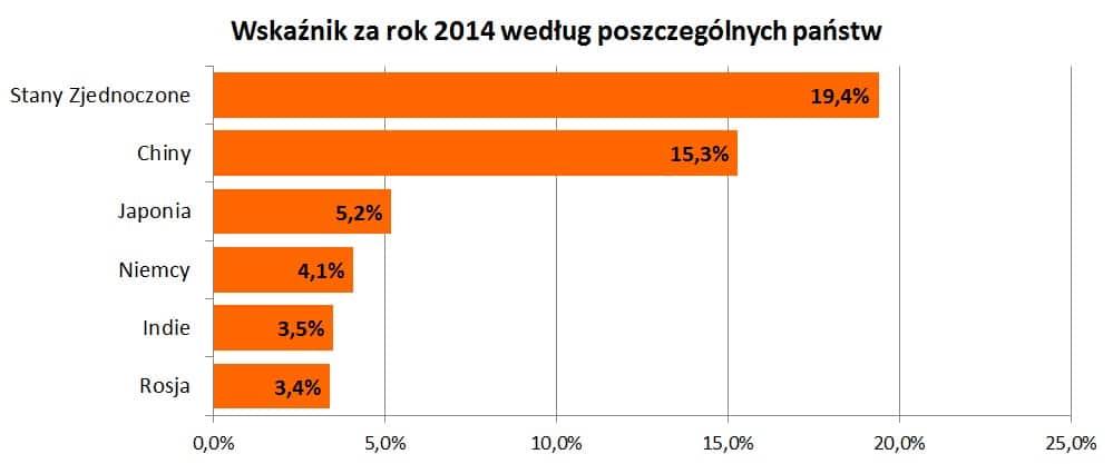 Wskaźnik udziału danego państwa w rynku sprzedaży online za rok 2014