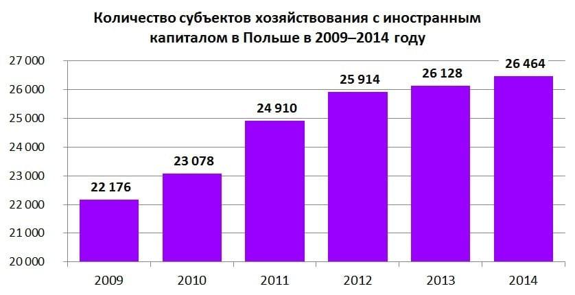 график 1: Количество субъектов хозяйствования с иностранным капиталом в Польше в 2009–2014 году