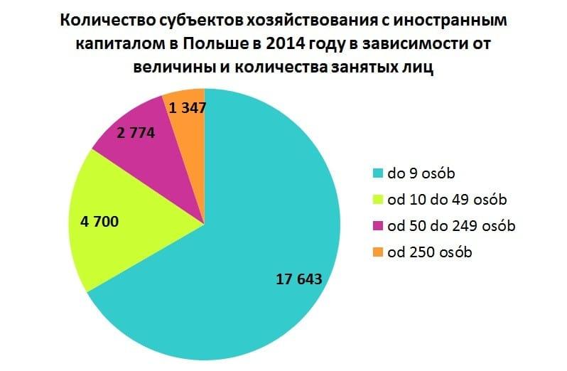 график 2: Количество субъектов хозяйствования с иностранным капиталом в Польше в 2014 году в зависимости от величины и количества занятых лиц