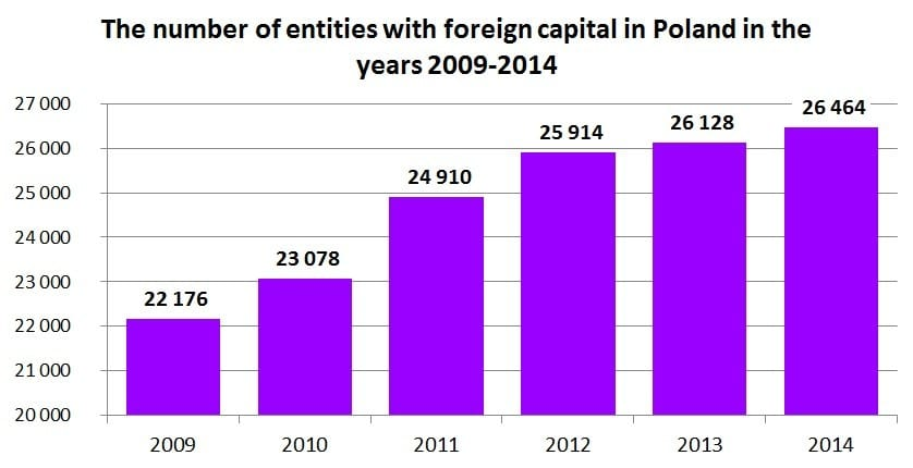 The number of entities with foreign capital in Poland in the years 2009-2014