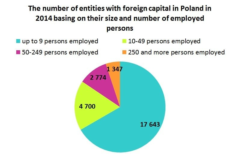 The number of entities with foreign capital in Poland in 2014 basing on their size and number of employed persons