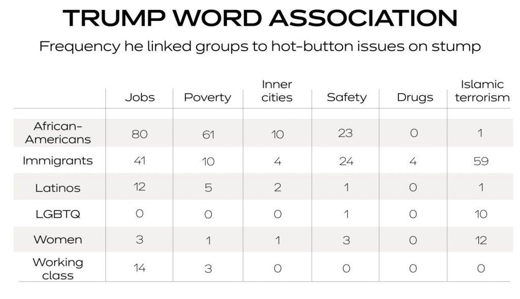 język Donalda Trumpa